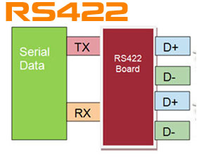 RS422 Details